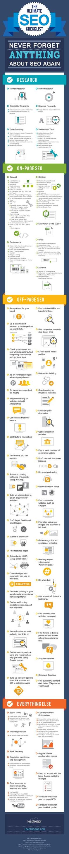 The only SEO Checklist you'll ever need.  https://www.leapfroggr.com/seo-checklist/