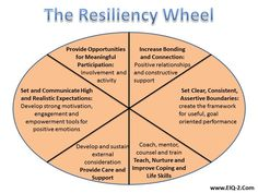 Developing Resilience