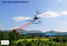 What is LiDAR Technology and its Applications | Alpha - Unmanned System