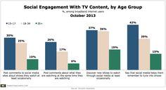 Social TV activities skew young.