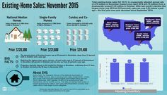 The information in this infographic is from November 2015 Existing-Home Sales data.