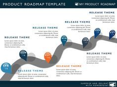 Product Strategy Development Cycle Planning Timeline Templates - Visual roadmap template