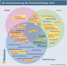 Granularisierung des Onlinemarketings 2013
