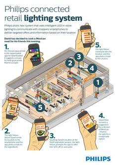 Philips' Smart Lighting Wants To Change The Way We Shop http://www.ubergizmo.com/2014/02/philips-smart-lighting-wants-to-change-the-way-we-shop/