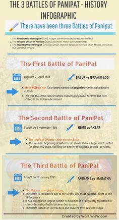 Indian History - The Three Battles of PaniPat Modern History, European History, British History, Black History, Ancient Indian History, History Of India, History Medieval, African History, History Timeline