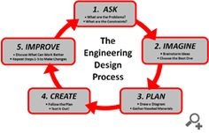 Engineering Design Process and STEM lessons