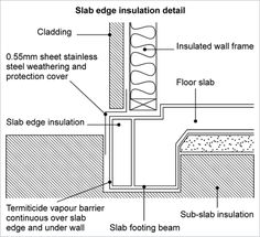 A line drawing showing the components required to reduce termite risk. The floor slab and slab footing beam has slab edge insulation, which is then covered by termiticide vapour barrier that is continuous over the slab edge and underneath the wall. There is also sub-slab insulation. Where the wall sits on the slab, there is a 0.55 millimetre sheet of stainless steel weatherbreak and protection cover, which goes up in between the cladding and the insulated wall frame.