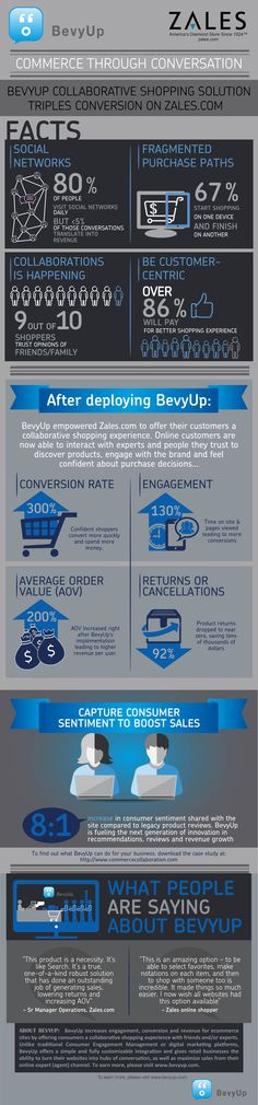 This infographic talks about how Bevyup's collaborative shopping solutions tripled the conversion on zales.com. It first discusses some facts about Bevyup and establishes them with the help of statistics. It also states how BevyUp helps Zales.com and what positive steps helped to offer a collaborative shopping experience to customers. Lastly, the infographic states what people have to say about BevyUp along with a small paragraph on what BevyUp is all about. #Bevyup #Infobrandz