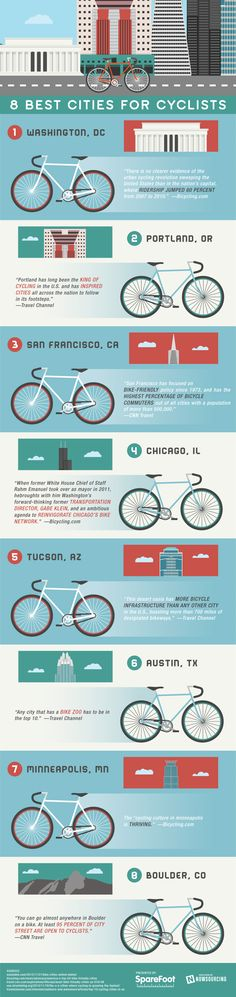 8 Best Cities for Cyclists - Congratulations to DC and we are happy to see our hometown (almost) Chicago in fourth place!