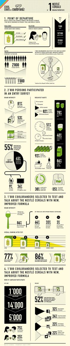 NESTLE CEREALS - INFOGRAPHICS