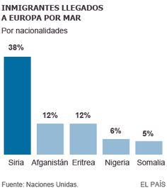 Grecia ha recibido en julio más inmigrantes que en todo 2014 | Internacional | EL PAÍS