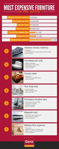 Most Expensive Furniture In The World [INFOGRAPHIC] #expensive#furniture