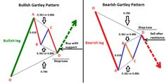 Bullish and bearish Gartley price patterns.