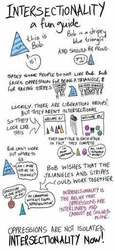 Intersectionality explained.