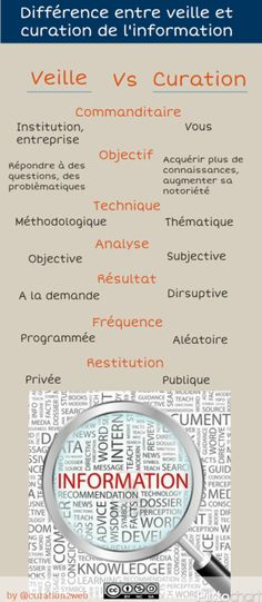 Curation vs Veille