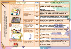 Les nouveaux programmes 2015 Cycle 1, Grande Section, Programming, Homeschool, Blog, Organiser, Info, Elementary Schools, Baby Born