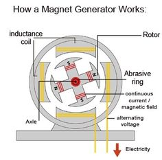 Results of My 'Magnetic Generator System' Test