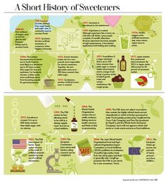 A Short History of Sweeteners. #infographics #sugar #stevia #health