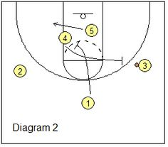 Basketball Offense - Box-Set Offense - Pick and Roll Plays, Coach's Clipboard Basketball Coaching and Playbook Basketball Plays, Basketball Coach, Clipboard, Coaching, Box, Bedrooms, Paper Holders, Snare Drum, Life Coaching