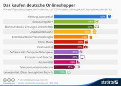 Infografik: Das kaufen deutsche Onlineshopper | Statista
