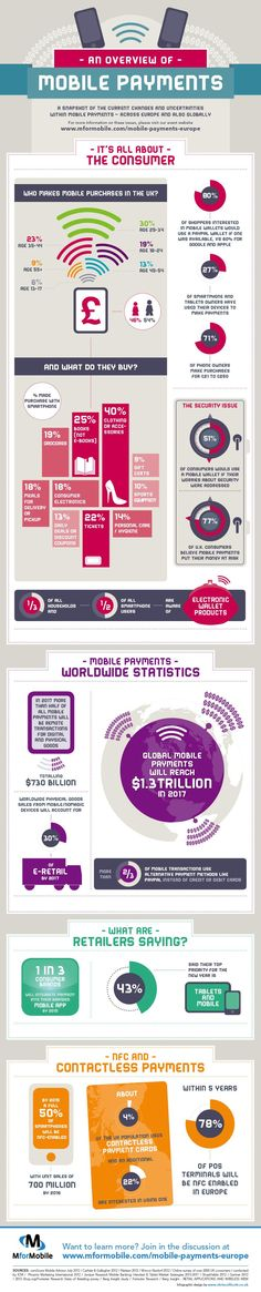 Global mobile payments: current state and predictions for the future infographic Mobile Marketing, Online Marketing, Digital Marketing, Revolution, Global Mobile, Plakat Design, Instagram And Snapchat, Internet, Mobile Application