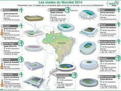 Localisation et fiches tecniques des stades de la Coupe du monde 2014 de football au Brésil