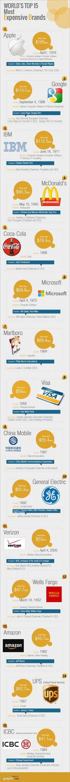 [INFOGRAPHIC]: Top expensive #Brands in #World