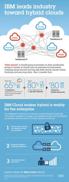 """""""Data sprawl"""" is challenging businesses as data proliferates across a variety of clouds and on-premises environments creating issues around moving big data across clouds, visibly tracking and securing data. (Credit: IBM)"""