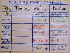 power sentences. I did this kind of thing with my 6th graders. It's a great way to write like authors. You could also record how other authors turn that phrase in the different books you read.