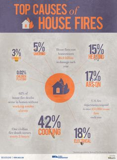 OHI Construction used our stats on the Top Causes of House Fires to make this infographic!