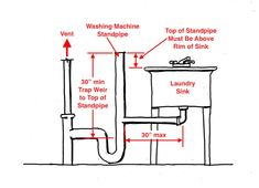 Can a laundry sink drain be installed without a trap under it? Laundry Tubs, Laundry Room Sink, Laundry Room Remodel, Basement Laundry, Laundry Room Design, Basement Bathroom, Plumbing Drains, Bathroom Plumbing, Plumbing Pipe
