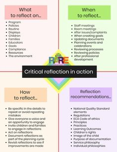 Available as a PDF from www.support in resources section Reflective Teaching, Reflective Practice, Reflective Journal, Eylf Learning Outcomes, Learning Resources, Teacher Resources, Learning Quotes, Teaching Ideas, Learning Stories Examples