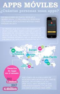 ¿Es rentable crear aplicaciones para móviles?