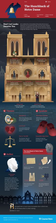 The Hunchback of Notre Dame Infographic is part of Book infographic - Victor Hugo's The Hunchback of Notre Dame Infographic to help you understand everything about the book Visually learn all about the characters, themes, and Victor Hugo World Literature, English Literature, Classic Literature, Classic Books, Book Infographic, Book Summaries, Book Nerd, Love Book, Great Books