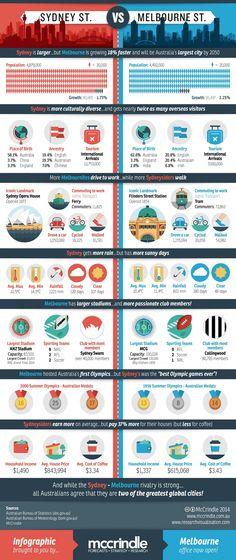 Sydney Vs Melbourne Rivalry Infographic
