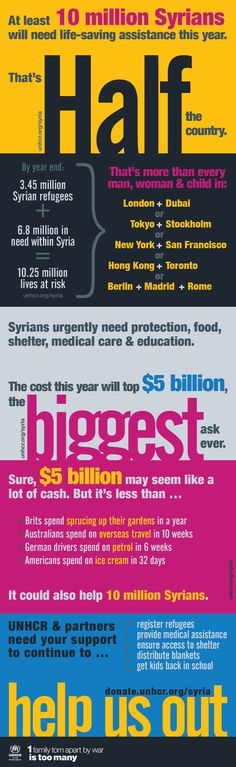 What if it were your country? Infographic I produced for today's big ask. #Aid4Syria