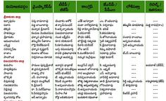 In total 13 Districts of Seemandhra 2043 members contesting for 175 seats and 333 candidates contesting for MP Seats  The List here given the MLA & MP Candidates