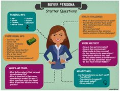 Marketing Goals, Content Marketing Strategy, Persona Marketing, Media Marketing, Persona Examples, Buyer Persona, How To Start A Blog, How To Make Money, Startup Branding