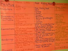 Great lesson idea for compare and contrast in fairy tales.