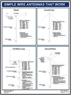 Antenna Chart - scroll down to second picture Radios, Survival Prepping, Emergency Preparedness, Survival Shelter, Homestead Survival, Survival Kits, Arduino, Ham Radio License, Radio Amateur