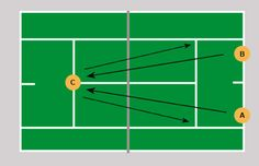 As a coach, it is important that you have drills that are effective in helping your students improve their technique. You must also have a variety of different drills that teach all aspects of the sport, including ground strokes, net play, and serving. If you don't have enough drills, your students will have to repeat the same things every practice which will likely not help them to improve. http://www.active.com/Assets/Tennis/drill_corners_500x323.jpg