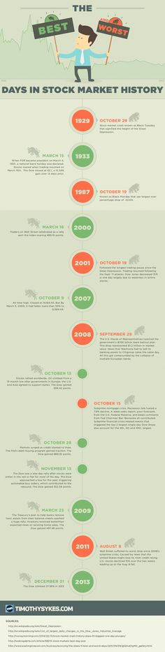 This infographic covers the most significant days in stock market history.