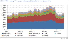 26% of EMU sovereign bonds offer now a negative yield