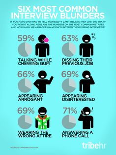 The most common interview blunders.... don't make em!