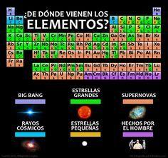 Tabla peridica de los elementos qumicos actualizada tablas infografa de dnde vienen los elementos naukas urtaz Choice Image