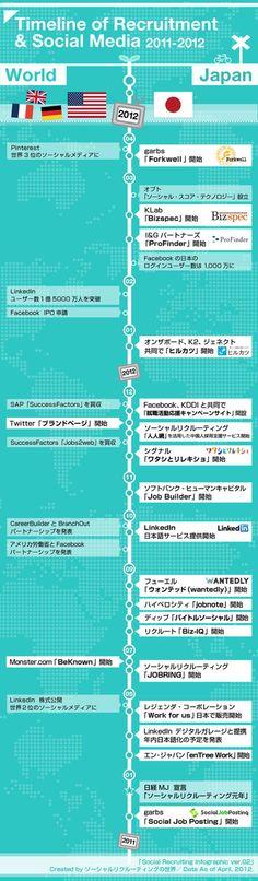 #japanese   2011-2012版:日本のソーシャルリクルーティング動向が分かるインフォグラフィック年表