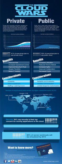 Cloud Infographic: The Cloud Wars – Private Vs Public | CloudTweaks.com - Cloud