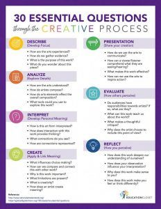 Have you ever tried writing essential questions for your lessons or curriculum? Try using this ready-to-go list of essential questions that integrate the arts and the creative process. Curriculum Mapping, Art Curriculum, Curriculum Planning, Art Education Lessons, Art Lessons, Education Quotes, Importance Of Art Education, Texas Education, Education Jobs