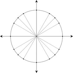 Spaghetti Trigonometry | Pinterest | Trigonometry, Blank unit circle ...
