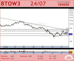 B2W VAREJO - BTOW3 - 24/07/2012 #BTOW3 #analises #bovespa